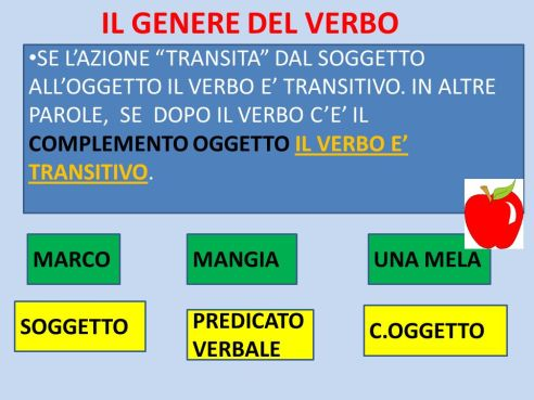 VERBI TRANSITIVI